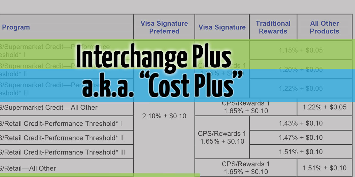 Interchange Plus Pricing – a.k.a. Cost Plus Pricing