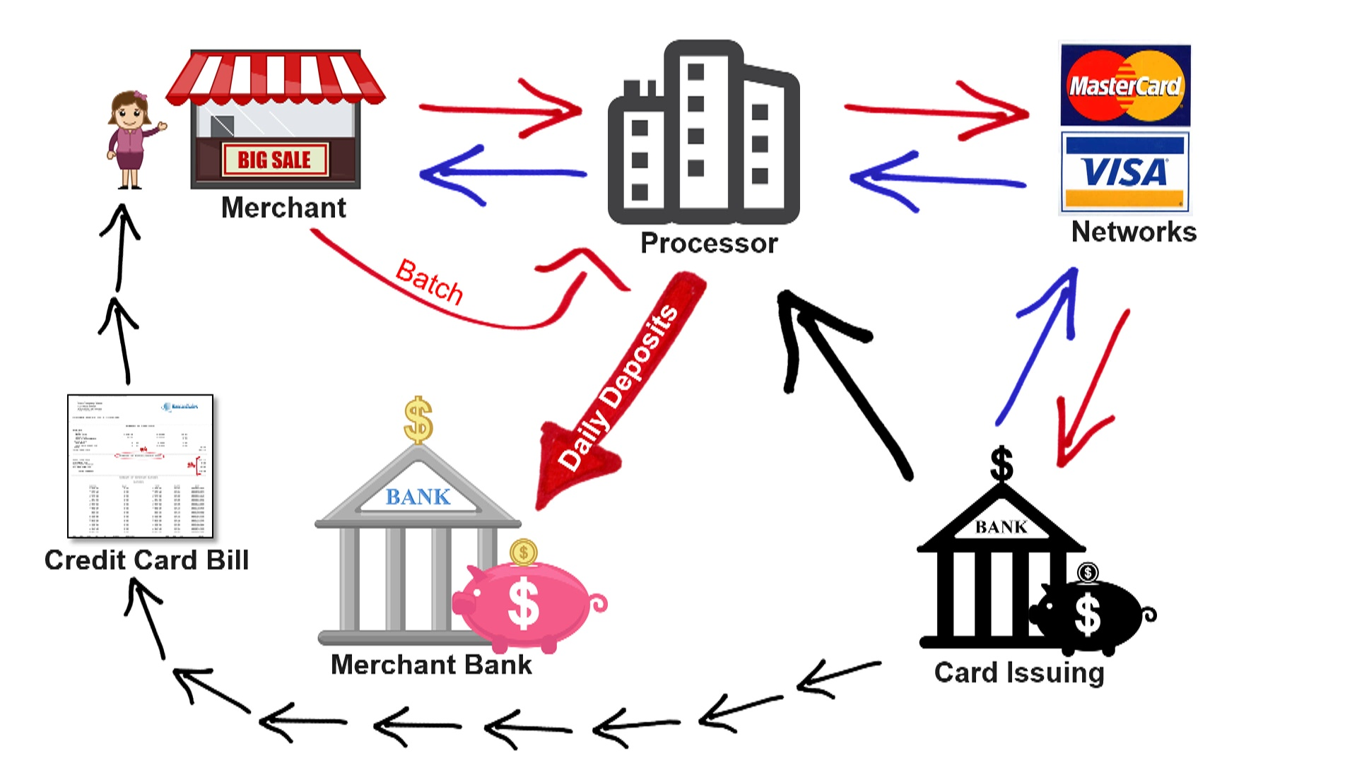 How Credit Card Processing Works – Transaction Cycle [video]