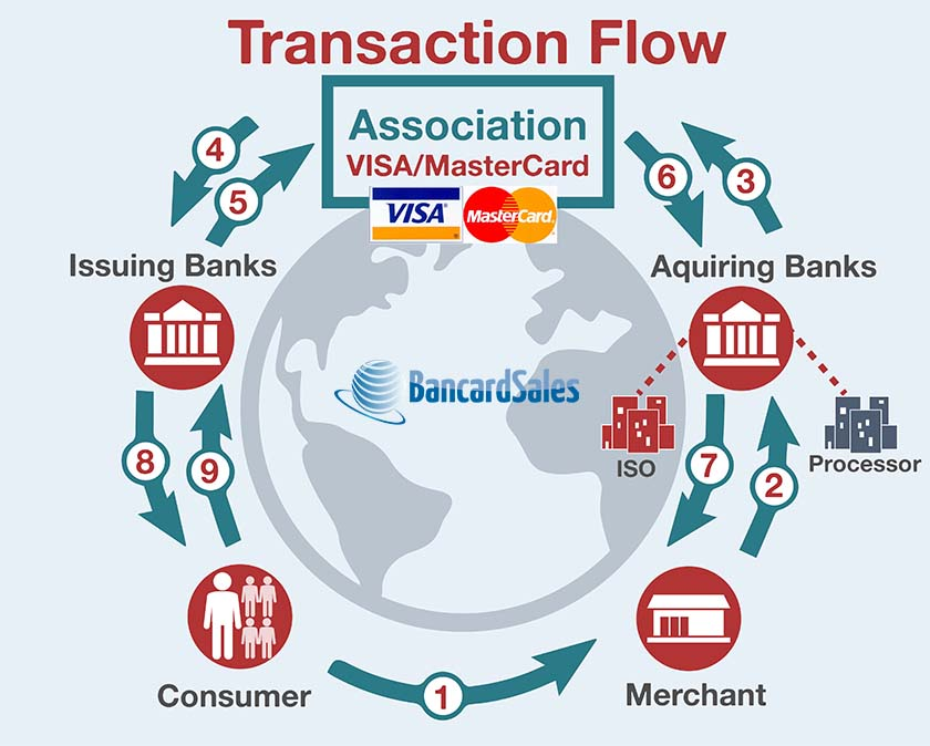 Merchant Account Transaction Flow [diagram]