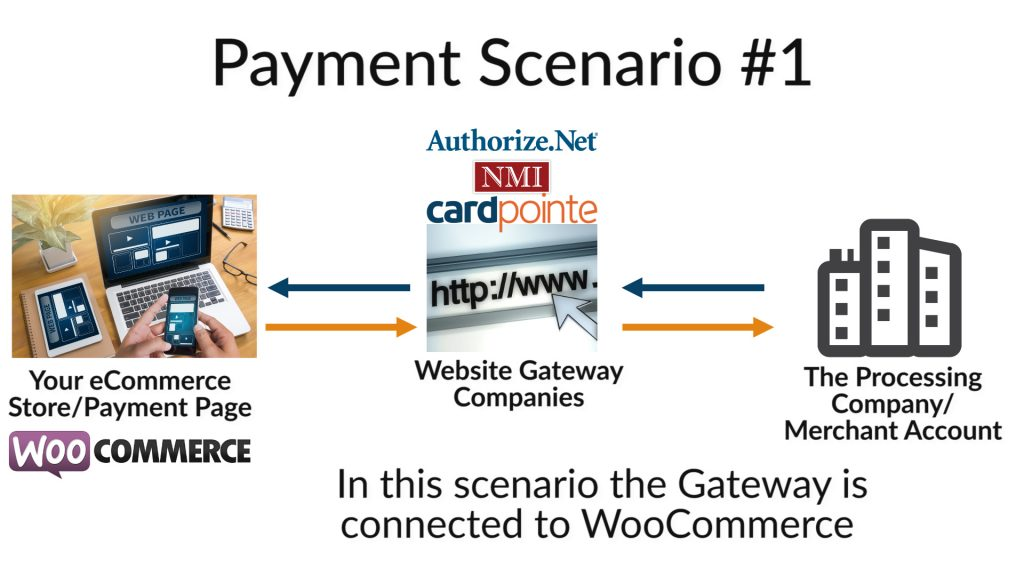 Payment Gateway with WooCommerce