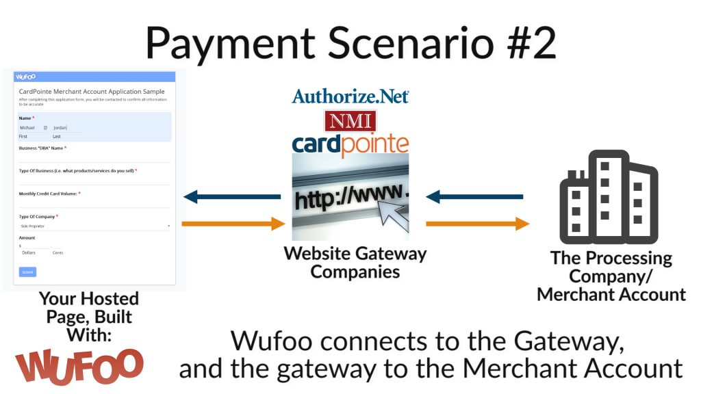 Wufoo + Payment Gateway and Merchant Account