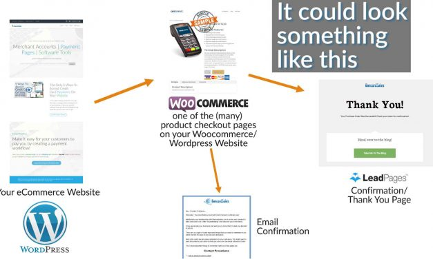 How Does Credit Card Processing Work Online?  Websites, Payment Gateways, Checkout Pages, CRM Software