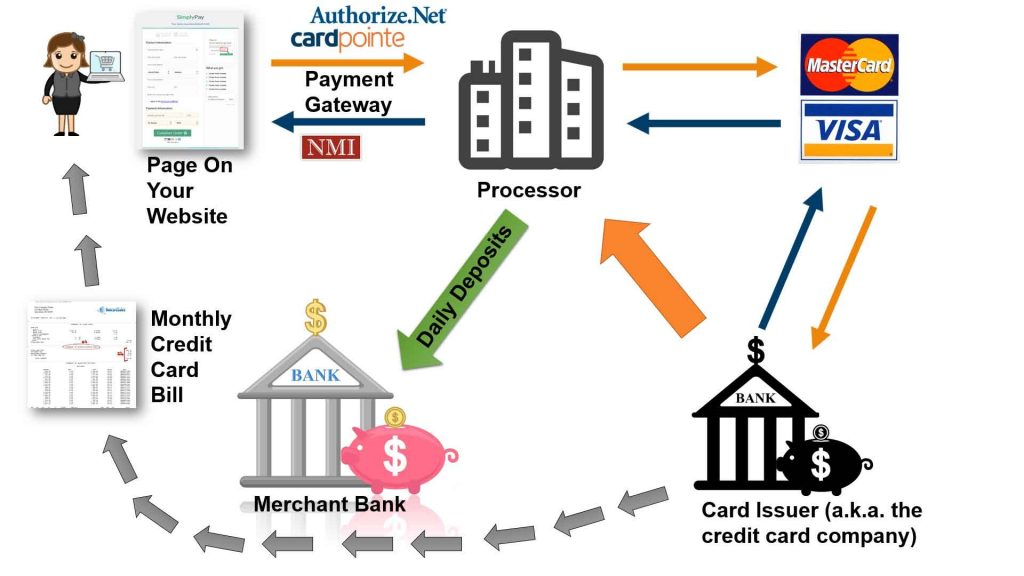 Merchant Account Transaction Flow Diagram