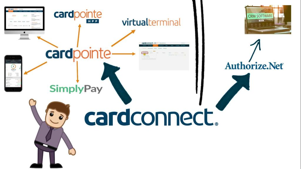 Payment Gateway tutorial