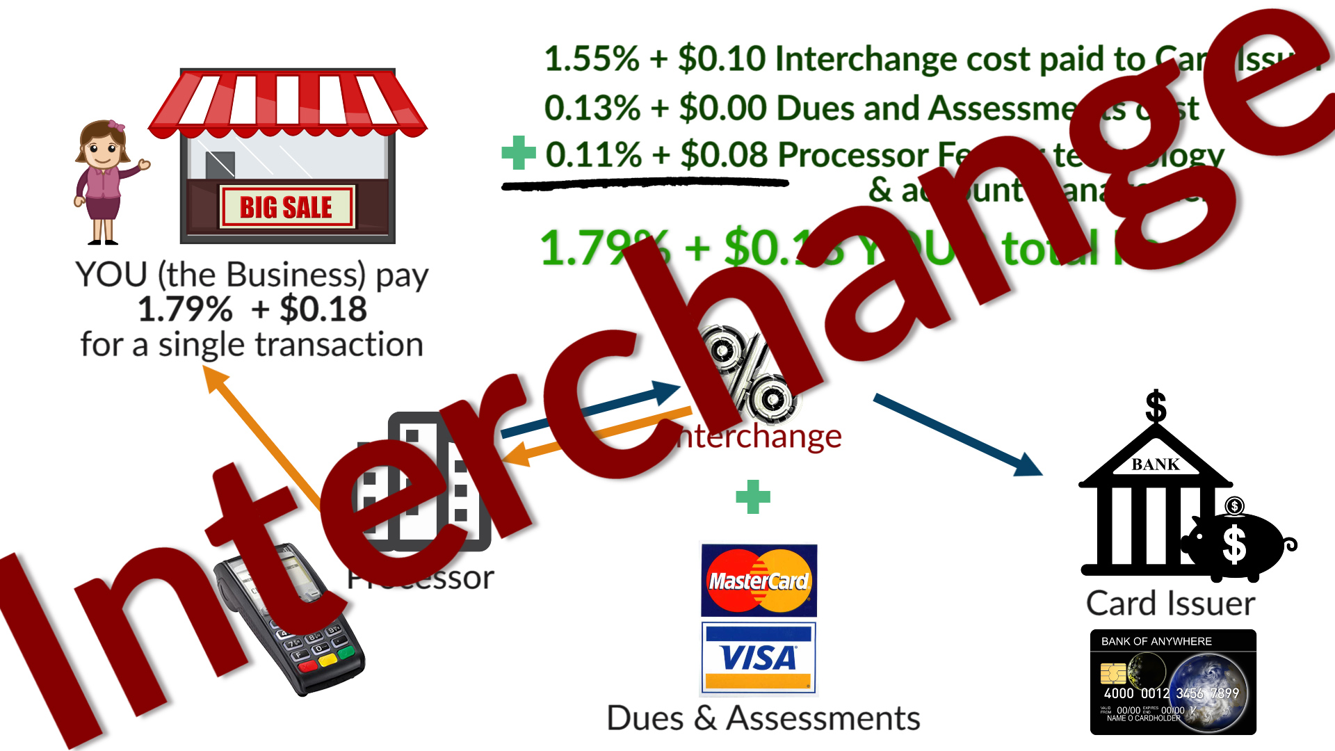 Merchant Account Pricing – What Is Interchange?? Fees, Rates & Why It's Important to YOU!