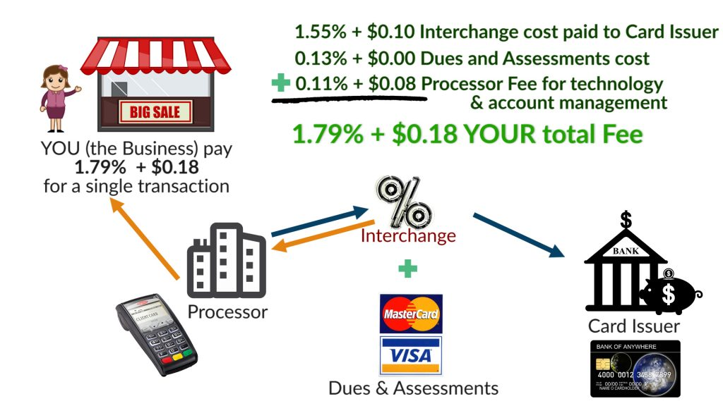 Merchant Account Pricing