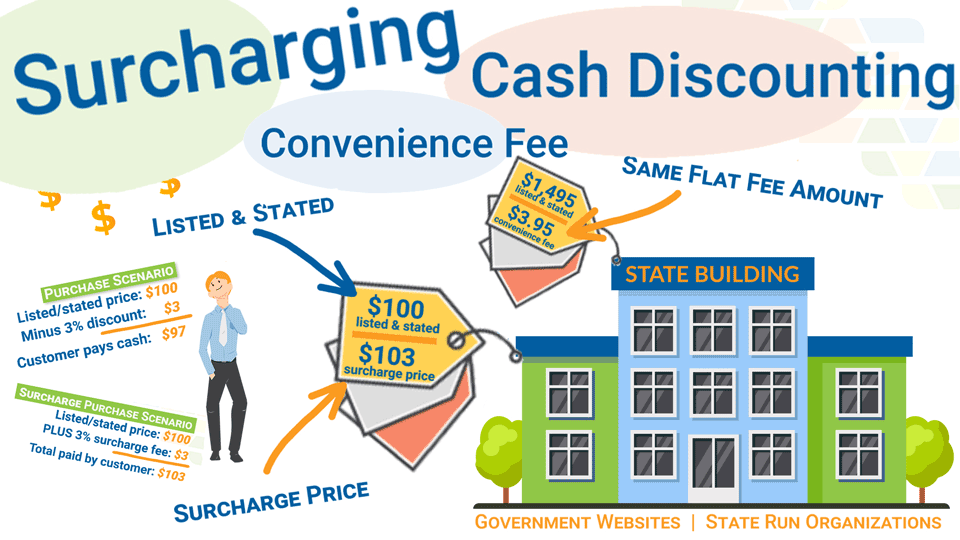 Cash Discount Program vs. Merchant Account Surcharge vs. Convenience Fee – What is the difference!