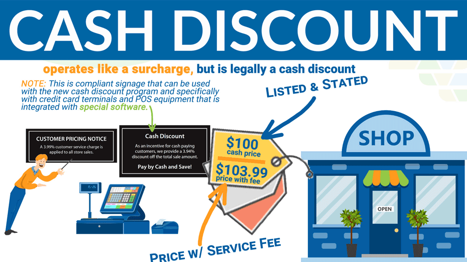 Merchant Account Cash Discount Program – Signage, How it works & Pricing